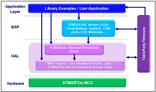 UM1061: Description of STM32F2xx Standard Peripheral Library