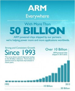 ARM-50billion